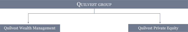 Quilvest Group - Organization